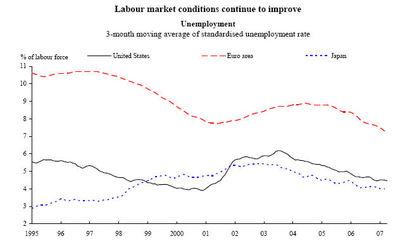 Oecd_unemployment