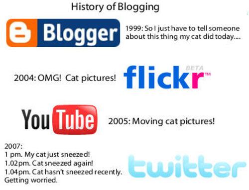 Bloghistory