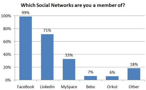 Socialnetworks